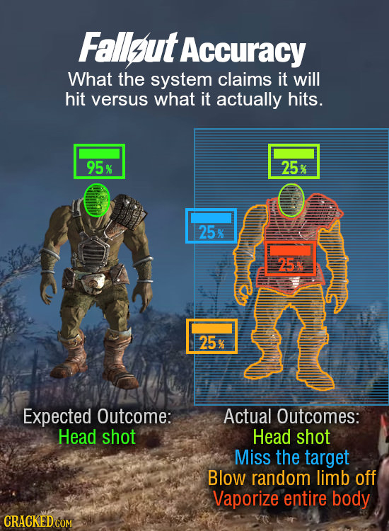 Fallgut Accuracy What the system claims it will hit versus what it actually hits. 95 % 25 % 25 % 25 25 % Expected Outcome: Actual Outcomes: Head shot