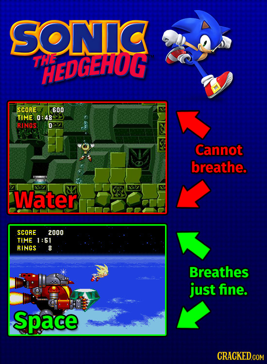 The Stupid, Stupid Logic Behind Video Games, Explained