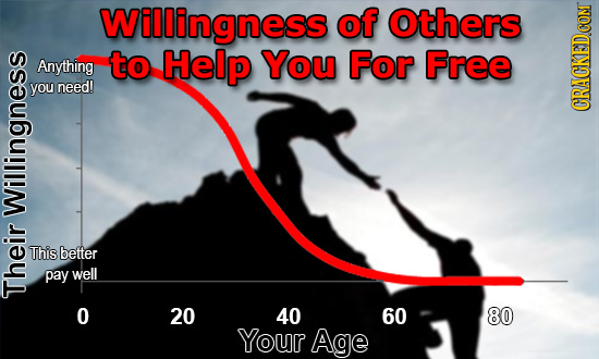 Willingness of Others Anything to Help You For Free you need! Run WII This better pay well O 20 40 60 80 Your Age