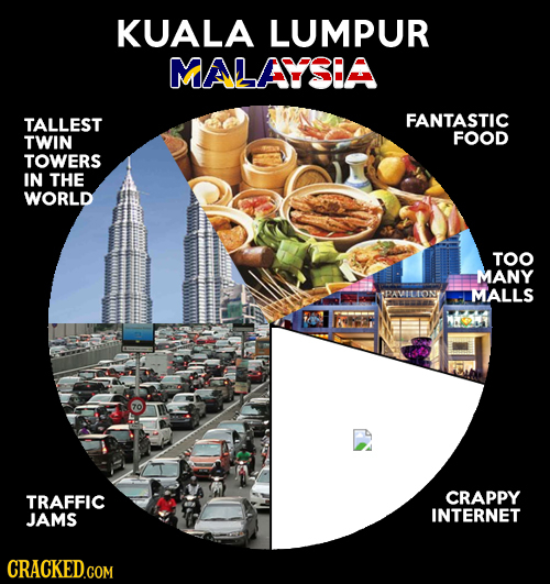 KUALA LUMPUR MALAYSEA TALLEST FANTASTIC TWIN FOOD TOWERS IN THE WORLD TOO MANY PAMIL MALLS 70 TRAFFIC CRAPPY JAMS INTERNET CRACKED.COM