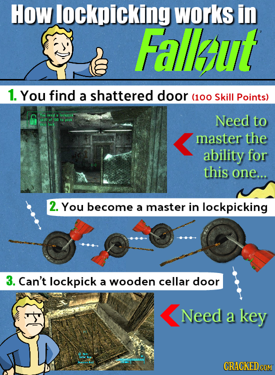 How lockpicking works in Fallaut 1. You find a shattered door (100 Skill Points) YOU need a Totkpicf Need akiof ron oek to this lock master the abilit