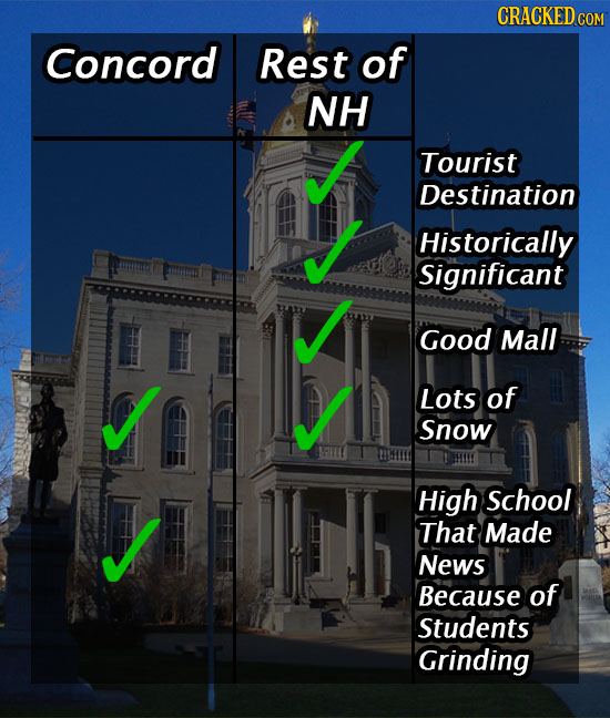 CRACKEDcO Concord Rest of NH Tourist Destination Historically Significant Good Mall Lots of Snow EE High School That Made News Because of Students Gri