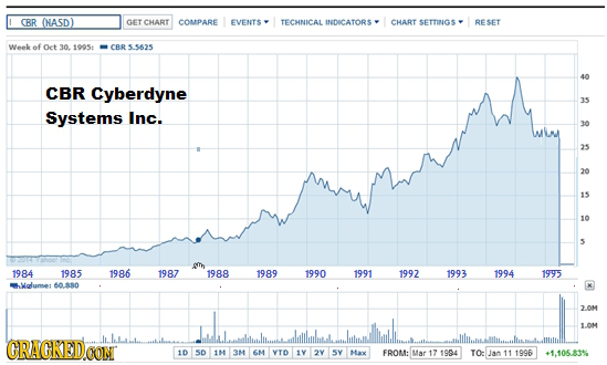 ORR (NASD) GET CHART COMPARE EVENTS TECHNICAL INIDECATORS CHART SETTINGS RESET Week of Oet 301005 CBR5.S625 40 CBR Cyberdyne 35 Systems Inc. 30 3s 20