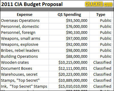 2011 CIA Budget Proposal CRACKED. COM Expense 01 Spending Type Overseas Operations $93,500,000 Public Personnel, domestic $76,000,000 public Personnel