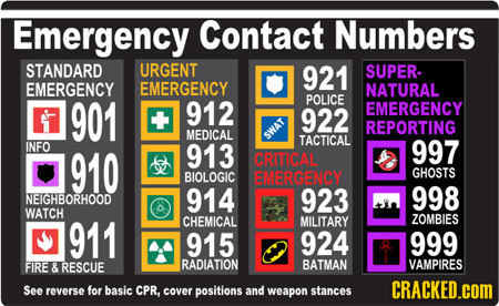 Emergency Contact Numbers STANDARD URGENT 921 SUPER. EMERGENCY EMERGENCY NATURAL 901 POLICE 912 EMERGENCY 922 REPORTING MEDICAL SWAT TACTICAL INFO 997