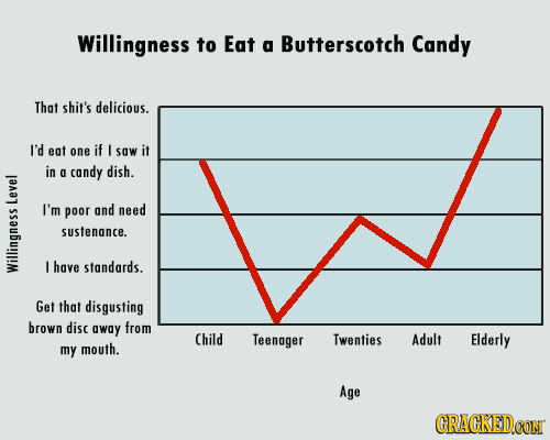 Willingness to Eat a Butterscotch Candy That shit's delicious. I'd eat one if I saw it in g candy dish. Ley I'm poor and need sustenance. I have stand
