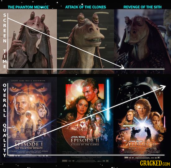 THE PHANTOM MENACE ATTACK OF THE CLONES REVENGE OF THE SITH 2m1 M S. IAEA CININO r YARWARLT EPISODE T YPV ITSODE 1 FPISODTHE ATTACK o THI CLONS THE TH