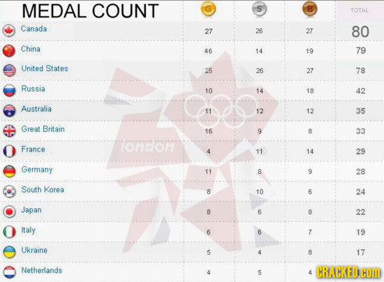 MEDAL COUNT S B TOTAL Canada 27 26 27 80 China 46 14 19 79 United States 25 26 27 78 Russia 10 14 18 42 Australia 11 12 12 35 Great Britain 16 9 8 33