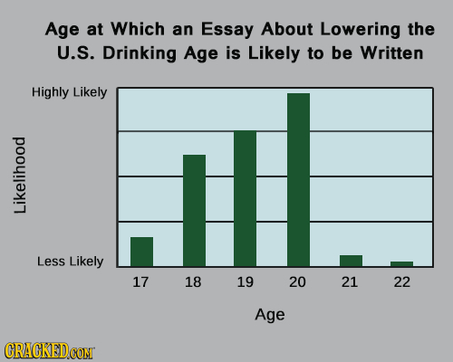 Age at Which an Essay About Lowering the U.S. Drinking Age is Likely to be Written Highly Likely Likelihood Less Likely 17 18 19 20 21 22 Age