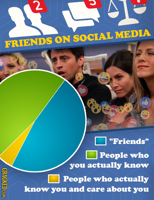 2 MEDIA ON SOCIAL FRIENDS Friends People who you actually know GRAGKEDCOM People who actually know you and care about you