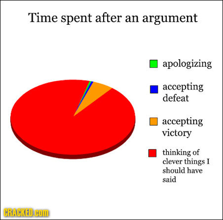 How We Really Spend Our Time: 13 Pie Graphs