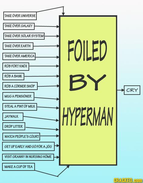 20 Insane Supervillain Schemes In Flowchart Form