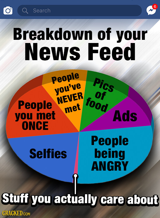 6 O Search Breakdown of your News Feed People Pics you've of People NEVER food you met met Ads ONCE People Selfies being ANGRY Stuff you actually care