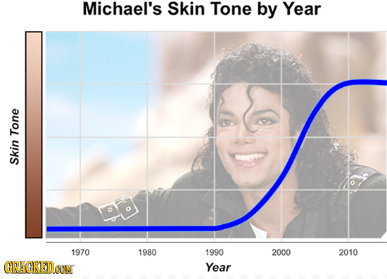 18 Graphs That Make Sense Out Of Nonsensical Music Trends