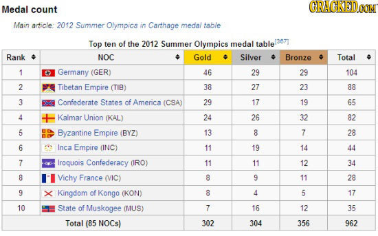 Medal count Main article: 2012 Summer Olympics in Carthage medal table Top ten of the 2012 Summer Olympics medal table (3871 Rank NOC Gold Silver Bron