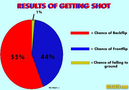 RESULTS OIF GIETING SIHOT 1% = Chance of Backflip = Chance of Frontflip 55% 44% =Chance of falling to ground CRACKED.O CoM Pie Cher 4.5