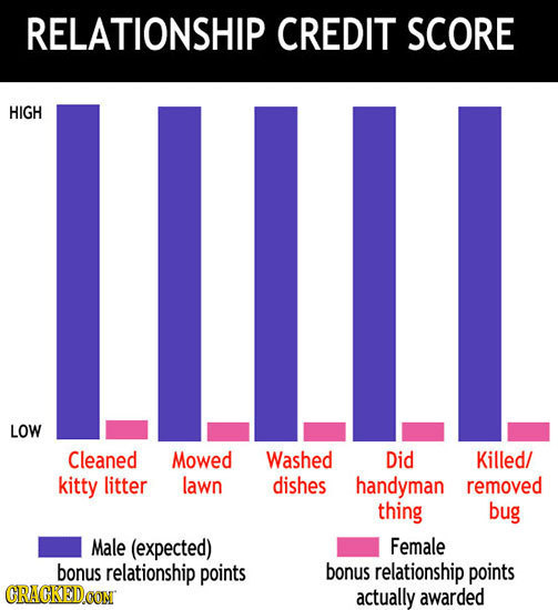 The Truth About Romantic Relationships: Charted