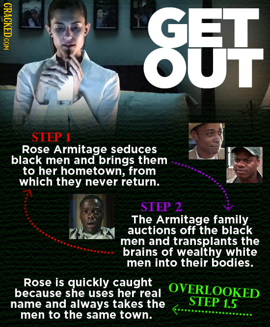 CRACKED.COM GET UT STEP 1 Rose Armitage seduces black men and brings them to her hometown, from which they never return. STEP 2 The Armitage family au