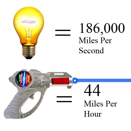 1 186, 000 Miles Per Second 44 Miles Per Hour