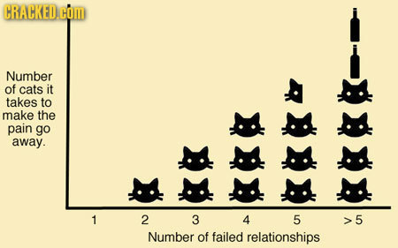 14 Realities of Romantic Relationships in Chart Form