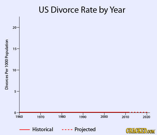 US Divorce Rate by Year 15 Population 1000 Per Divorces 5 1960 1970 1980 1990 2000 2010 2020 Historical - Projected