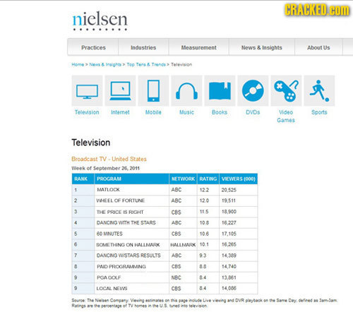 CRACKED HOM nielsen Practices Industries Measurement News & Insights About Us Home > Neu A Insichts > Teo Tens Trende Teleision Television intamnat AL