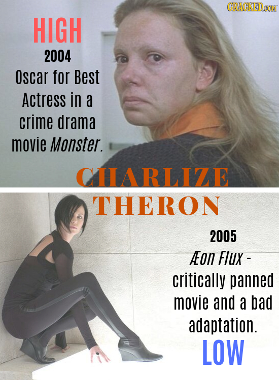 CRACKEDOON HIGH 2004 Oscar for Best Actress in a crime drama movie Monster. CHARLIZE THERON 2005 Aon FlUx- critically panned movie and a bad adaptatio