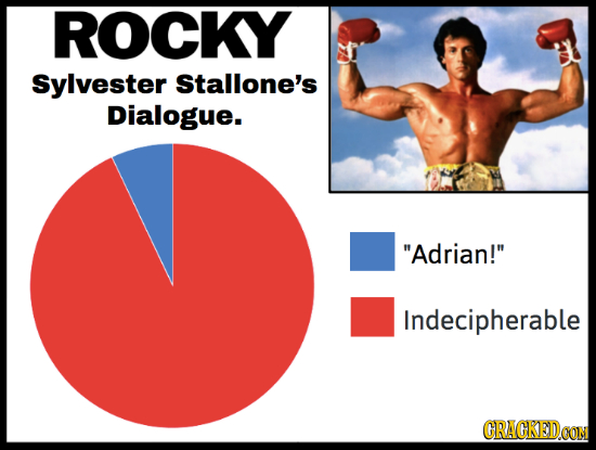 ROCKY Sylvester Stallone's Dialogue. Adrian! Indecipherable CRACKEDOON