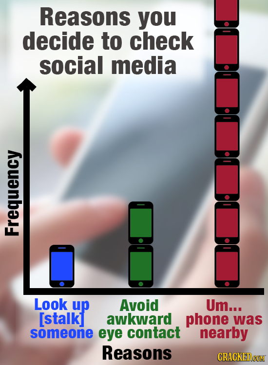 Reasons you decide to check social media Frequency Look up Avoid Um... [stalkl awkward phone was someone eye contact nearby Reasons CRACKEDCON