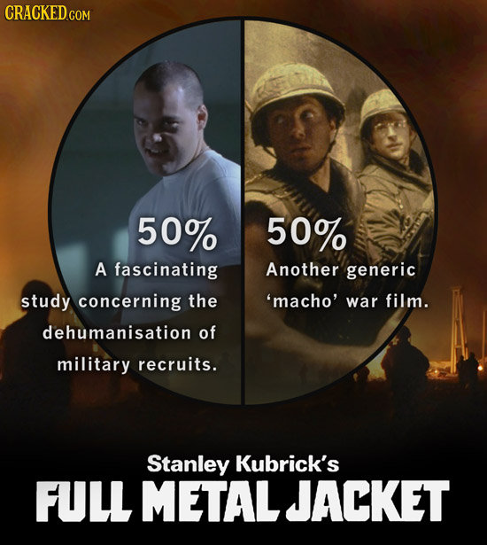 50% 50% A fascinating Another generic study concerning the 'macho' war film. dehumanisation of military recruits. Stanley Kubrick's FULL METAL JACKET