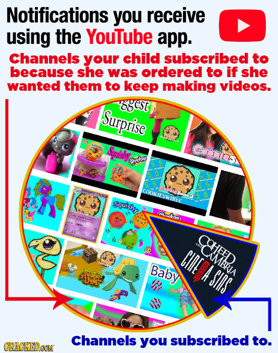 Notifications you receive using the Youtube app. Channels your child subscribed to because she was ordered to if she wanted them to keep making videos