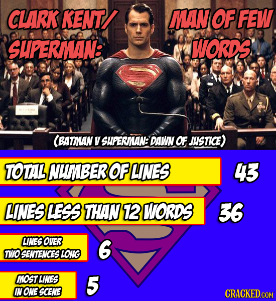 Everything Wrong With These 15 Movies, In Chart Form