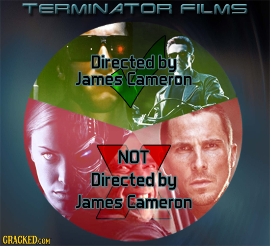TERMINATOR FILMS Directed by James Cameron NOT Directed by James Cameron CRACKED.COM
