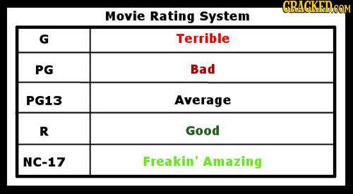 CRAGKEDoOT Movie Rating System G Terrible PG Bad PG13 Average R Good NC-17 Freakin' Amazing