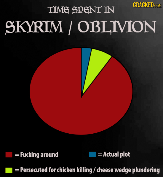 CRACKED COM TIME SPeNt IN SKYRIM / OBLIVION = Fucking around = Actual plot = Persecuted for chicken killing cheese wedge plundering