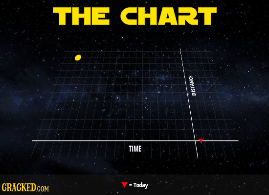 THE CHART DISTANCE TIME CRACKED.COM = Today