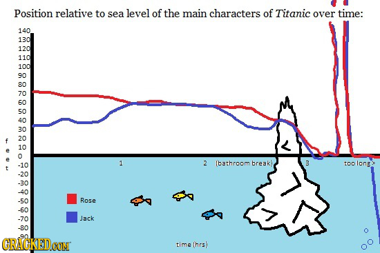 Position relative to sea level of the main characters of Titanic over time: 140 130 120 110 100 90 80 70 60 50 40 30 20 f 10 e o e 1 2 (bathroom -10 b