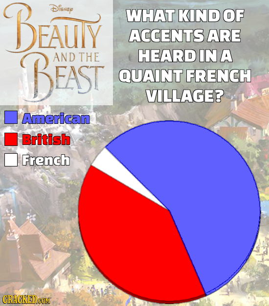 BEAUTY Disney WHAT KIND OF ACCENTS ARE BEAST AND THE HEARD IN A QUAINT FRENCH VILLAGE? American British French