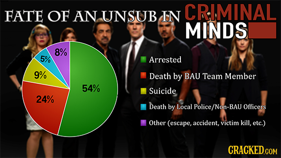 CRIMINAL FATE OF AN UNSUB IN MINDS 8% 5% Arrested 9% Death by BAU Team Member 54% Suicide 24% Death by Local Police/ BAU Officers Other (escape, accid