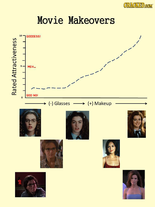CRACKEDCON Movie Makeovers GODDESSI Attractiveness Rated 00 (-) Glasses (+) Makeup
