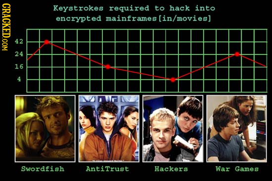 CRACKED.COM Keystrokes required to hack into encrypted mainframes [in/movies] D 16 4 Swordfish AntiTrust Hackers War Games
