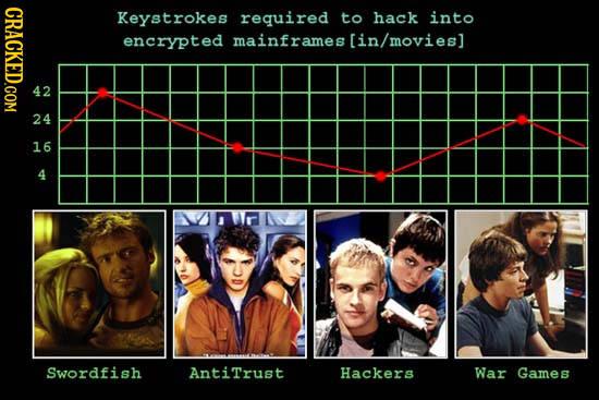 19 Charts That Perfectly Explain Hollywood Logic