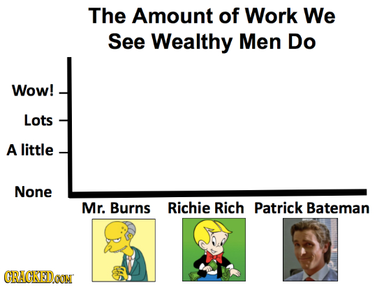 The Amount of Work We See Wealthy Men Do Wow! Lots A little None Mr. Burns Richie Rich Patrick Bateman CRACKED