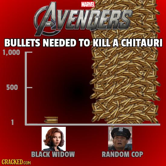 YENTSER'S MARVEL THE BULLETS NEEDED TO KILL A CHITAURI 000 500 1 BLACK WIDOW RANDOM COP CRACKED.COM