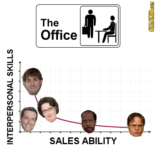 The Office CRACKEDCON SKILLS SALES ABILITY INTERPERSONAL