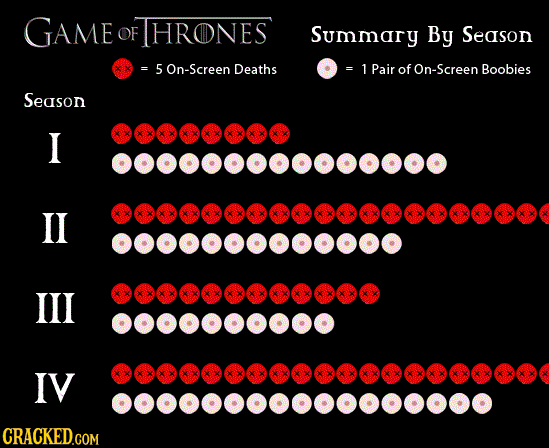 GAME OF HRONES Summary By Season 5On-Screen Deaths 1 Pair of On-Screen Boobies Season I 000000000000000 IL 0000000000000 IIL 000000000000 0000000000 I