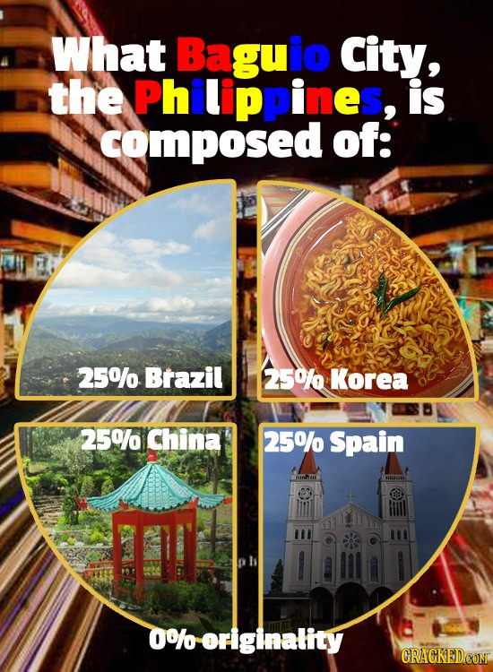 What Baguio City, the Philippines, is composed of: 25% Brazil 250 Korea 25%/ China 25%/ Spain 0%o originality