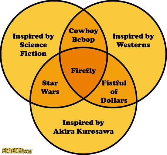 Cowboy Inspired by Inspired by Bebop Science Westerns Fiction Firefly Star Fistful Wars of Dollars Inspired by Akira Kurosawa CRACKEDOON