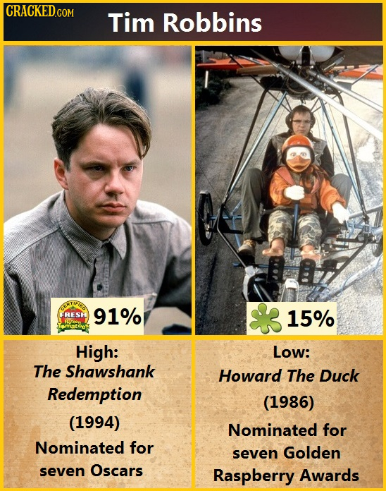 Tim Robbins COATIRTED FRESH 91% 15% Tmatoes High: Low: The Shawshank Howard The Duck Redemption (1986) (1994) Nominated for Nominated for seven Golden