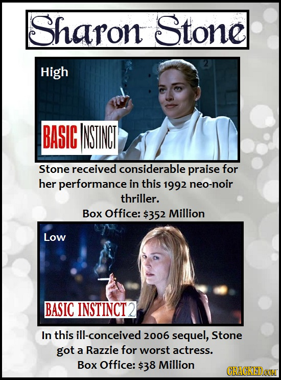 Sharon Stone High BASIG INSTINCT Stone received considerable praise for her performance in this 1992 neo-noir thriller. Box Office: $352 Million Low B